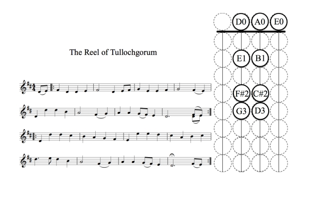 The Reel of Tullochgorum
